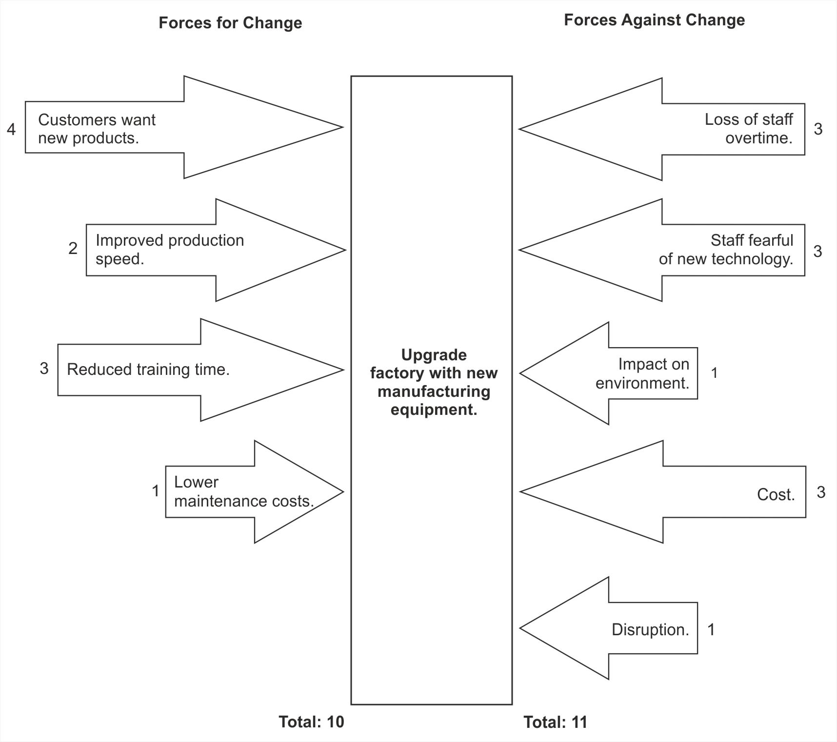 Force field analysis download attachment force field analysis exampleg ccuart Choice Image