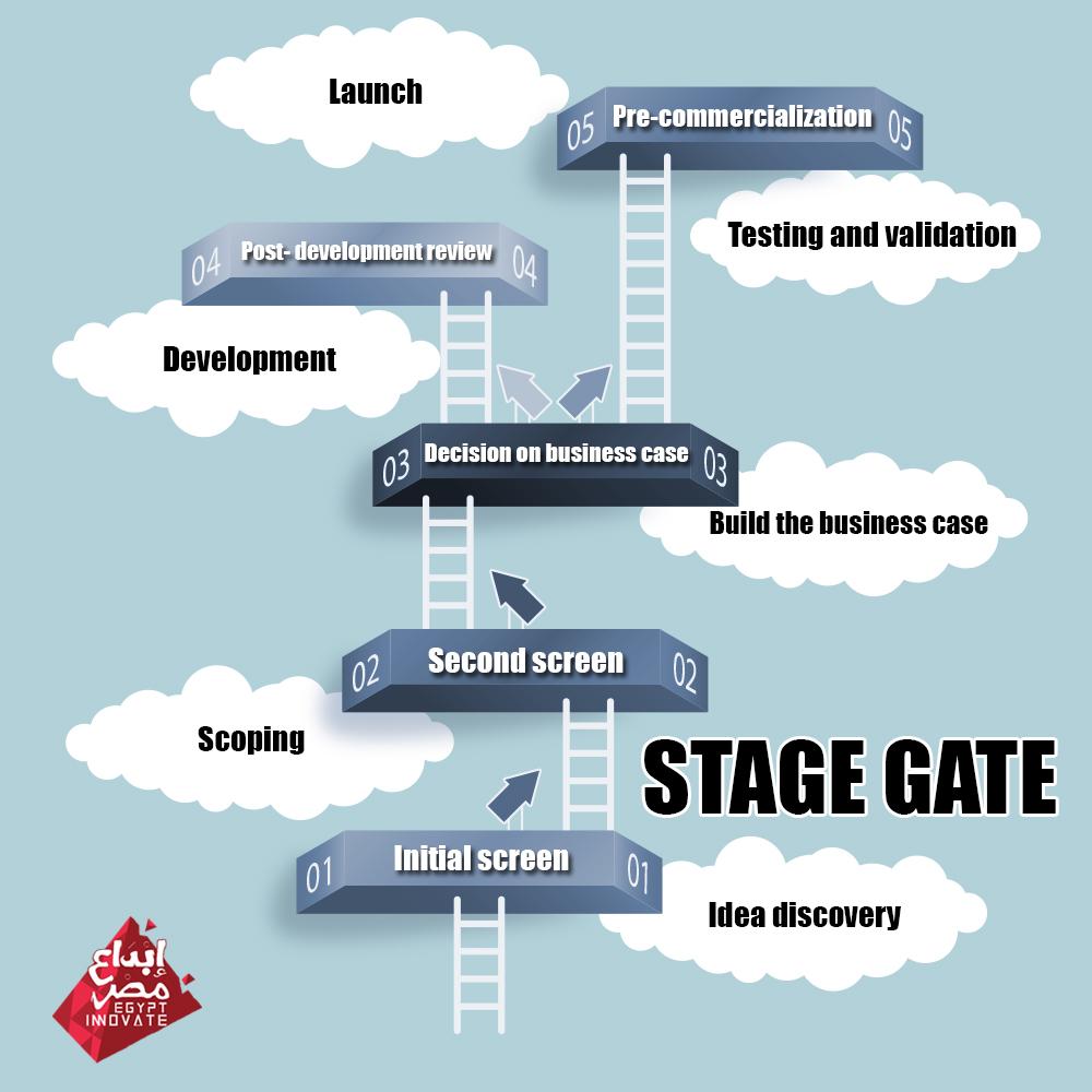 Stage gate Process EgyptInnovate