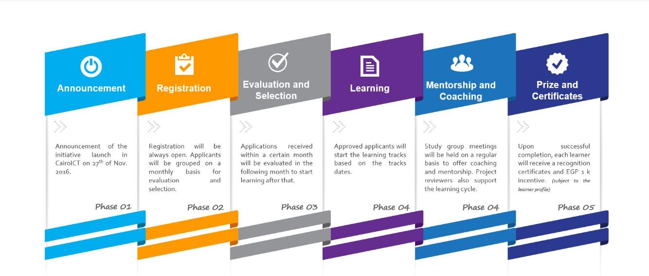 مبادرة التعلم التكنولوجي: كن رائد التكنولوجيا القادم