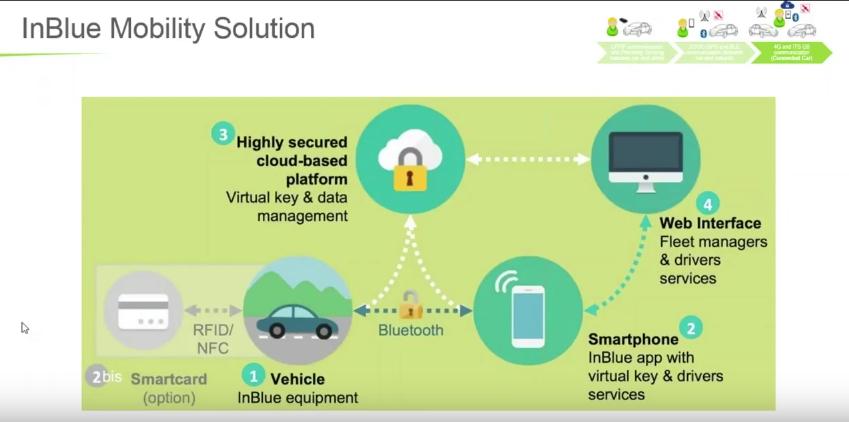 SECC Webinar: نحو السيارات المتصلة (إنترنت الأشياء)
