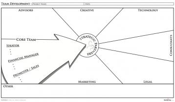 أداة تكوين فريق العمل الأساسي لشركتك الناشئة