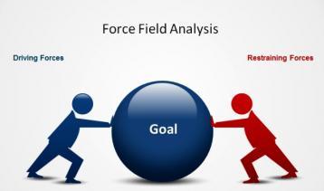 تحليل مجال القوة