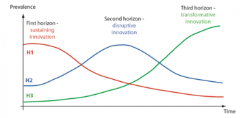 Planning innovation through the Three Horizon Method