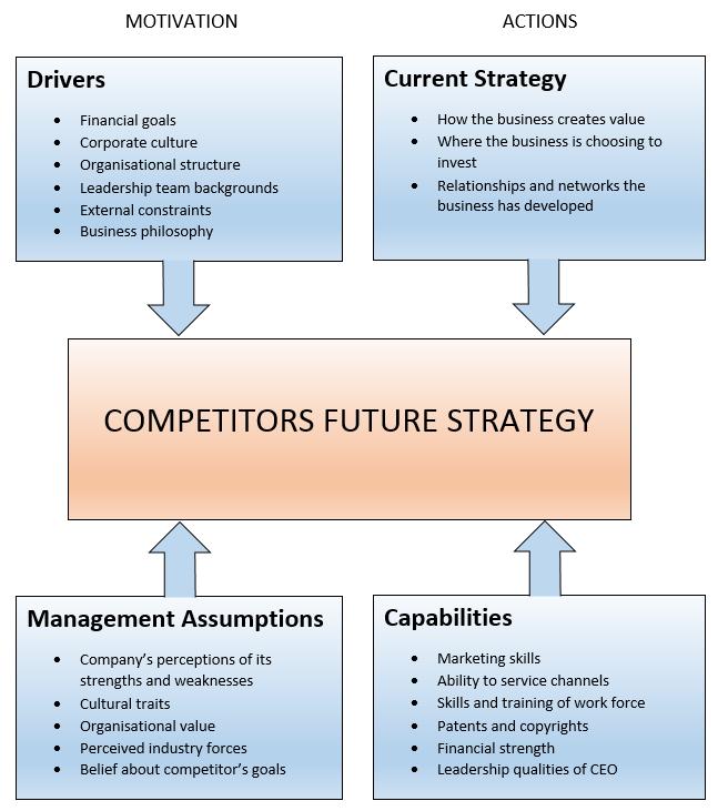 تحليل الاربع زوايا الذكاء التنافسي