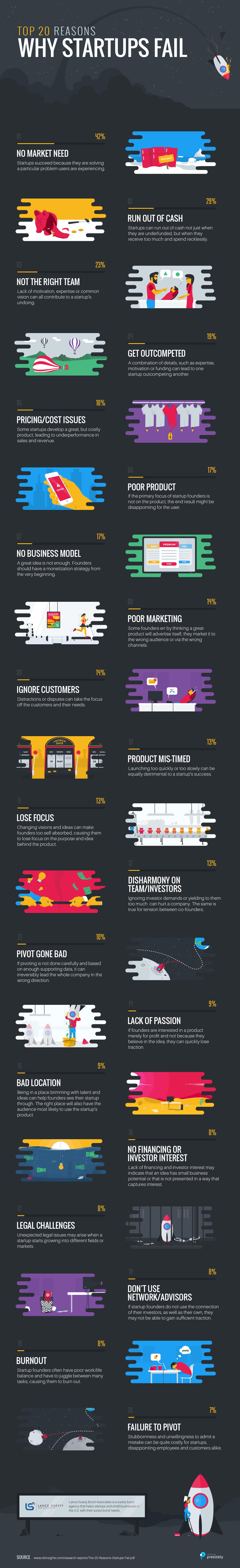 ٢٠ سبب يؤدي إلى وقوع شركتك