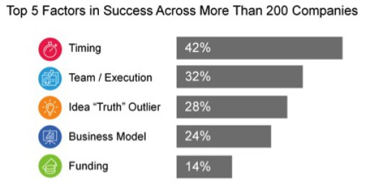 The number one factor for startup success