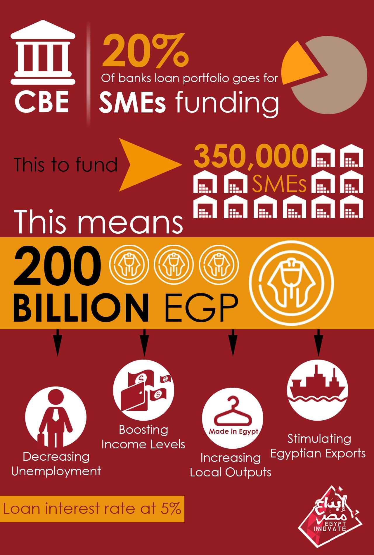 البنك المركزي المصري يطلق برنامج لتمويل المشاريع الصغيرة إلى المتوسطة ب٢٠٠ مليار جنيه