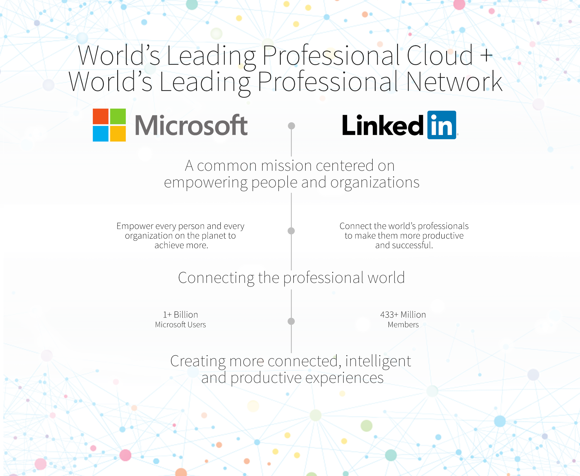 Microsoft Acquires LinkedIn for $ 26.2 Billion