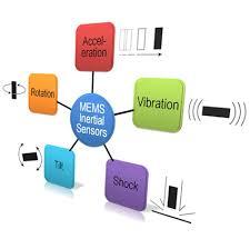 Interface for MEMS inertial sensors