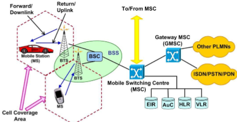 Mobile Communication System