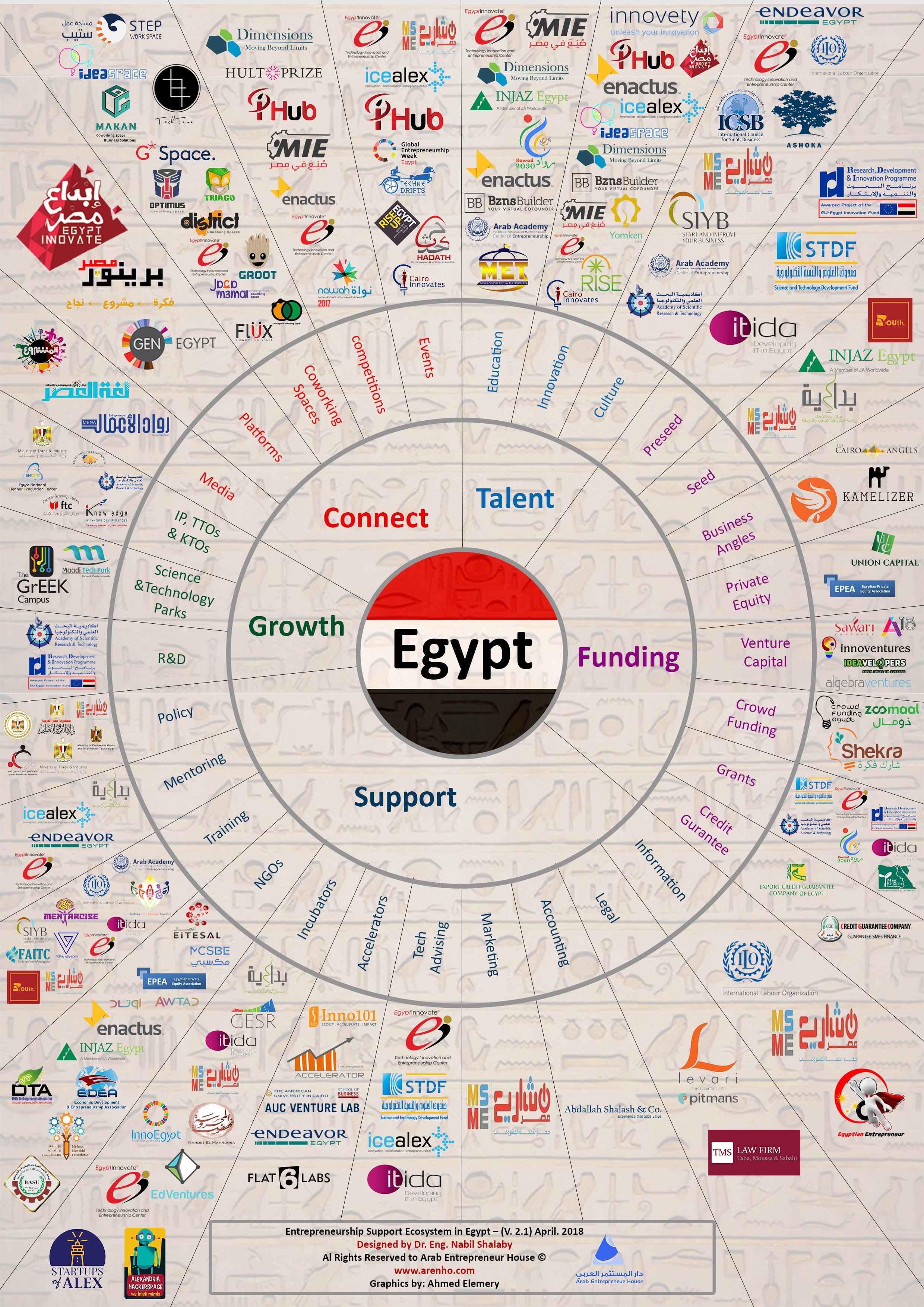نبذة عن البيئة الداعمة لمجتمع ريادة الأعمال في مصر
