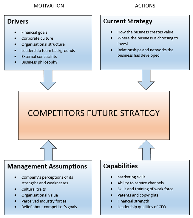 Competitive Intelligence: Four Corner's Analysis