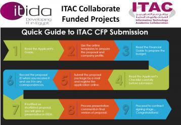 فتح برنامج دعم التعاون بين الشركات والجهات البحثية (ITAC )  باب التقديم لمشروعاته المختلفة