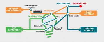 Starthub Wageningen… Creating Entrepreneurial Mindsets Among University Students