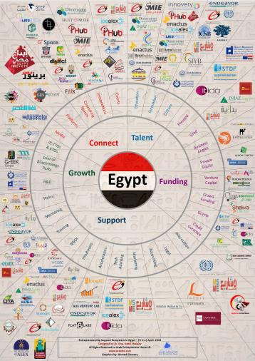 A Glimpse on The Entrepreneurship Support Ecosystem in Egypt