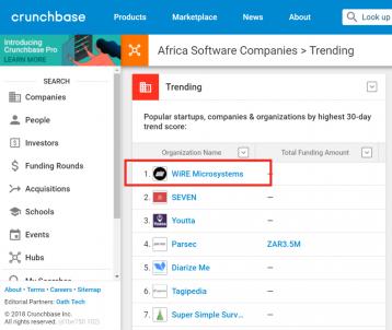 WiRE Microsystems تحتل المرتبة الأولى في ترتيب شركات البرمجة الأفريقية