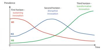 Planning innovation through the Three Horizon Method