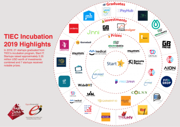 Here are the Highlights of TIEC's Incubator Program in 2019