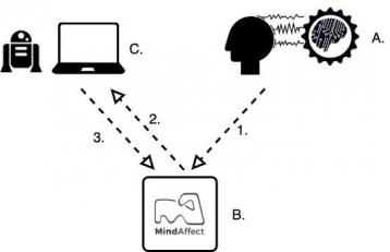 Make 100: create your own Brain Computer Interface