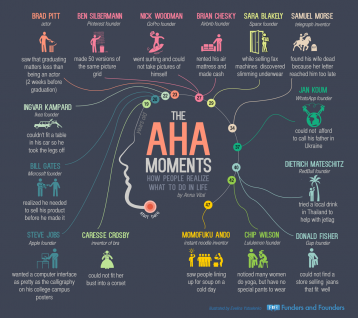 The Aha Moments - How Entrepreneurs Realized What To Do In Life