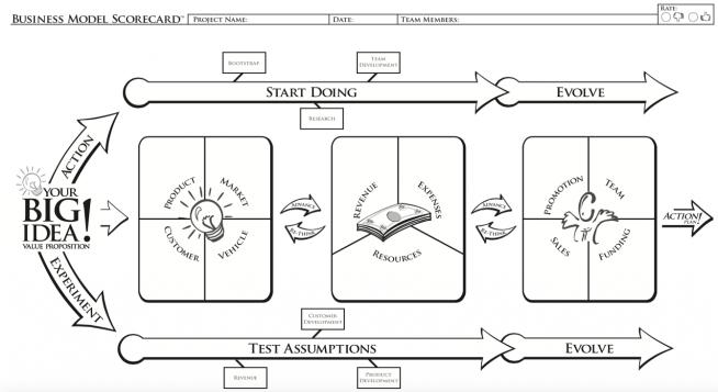 بطاقة تقييم نموذج العمل BMSC