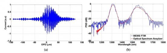Fourier Transform Micro Spectrometer Based on Spatially-Shifted Interferogram Bursts