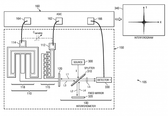 INTERFEROMETER WITH VARIABLE OPTICAL PATH LENGTH REFERENCE MIRROR AND APPLICATIONS THEREOF
