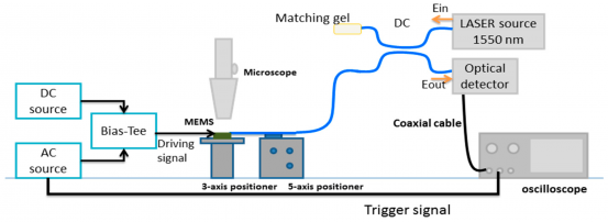 Interferometer with variable optical path length reference mirror using overlapping depth scan signals