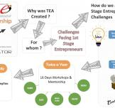 TIEC Opens Round #16 of its Entrepreneurship Accelerator Program